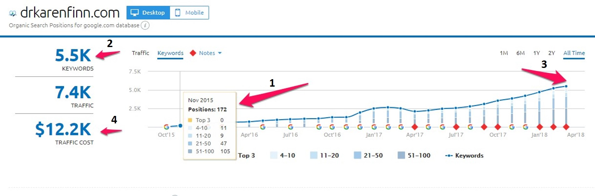 Case study image 4: Snapshot from SEMR of the keyword growth of Karen's website.