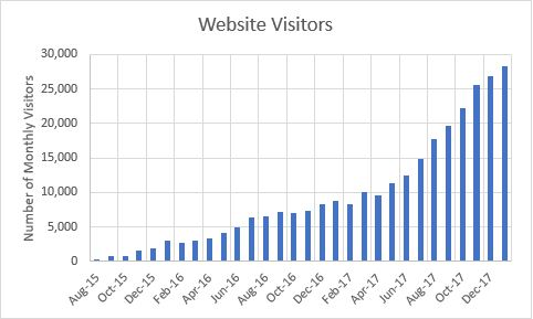 Case study image 3: visually showing how an SEO strategy can create dramatic growth in website visitors.